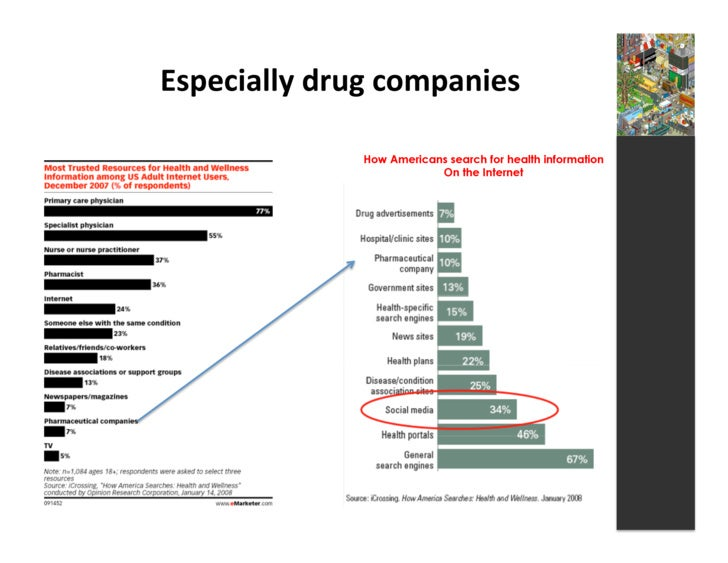 Especially  drug  companies                       How Americans search for health information                       ...