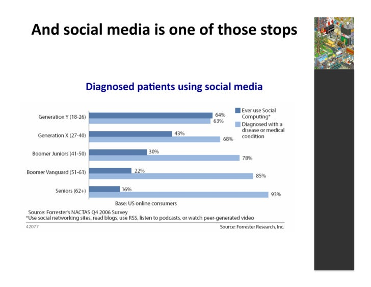 And  social  media  is  one  of  those  stops                 Diagnosed  pa3ents  using  social  m...