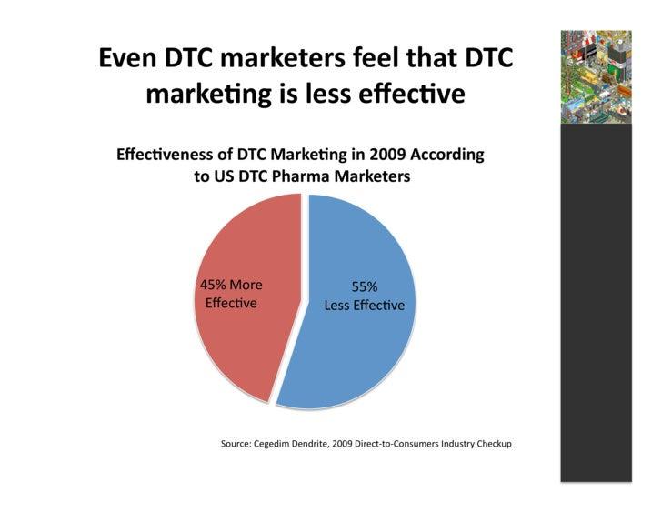 Even  DTC  marketers  feel  that  DTC      marke3ng  is  less  effec3ve     Effec3veness  of  DTC  ...
