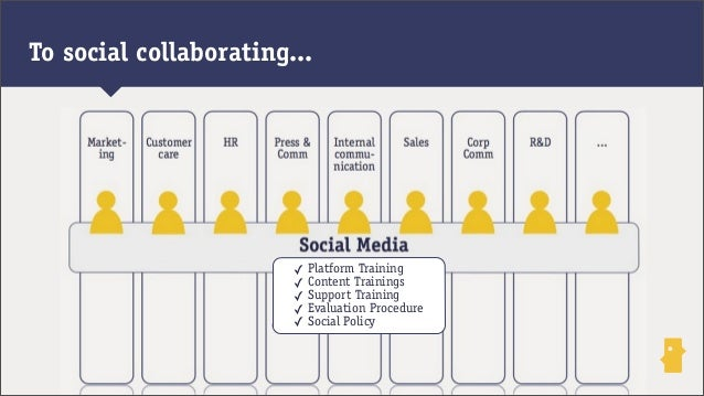 To social collaborating...✓ Platform Training✓ Content Trainings✓ Support Training✓ Evaluation Procedure✓ Social Policy