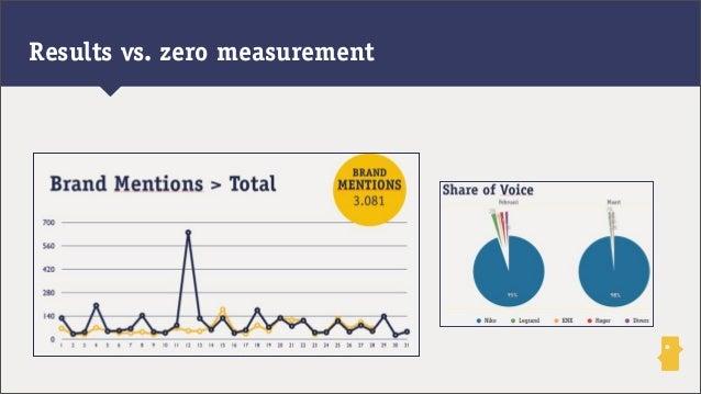 Results vs. zero measurement