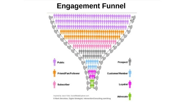 The 5 Levels of Social Media Engagement |Funnel Engagement Social Media