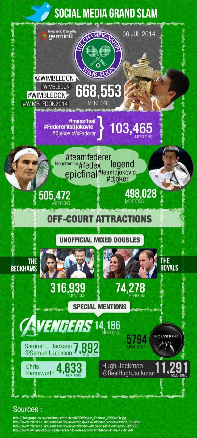 Social Media Grand Slam: An analysis of #FedererVsDjokovic at Wimbledon!