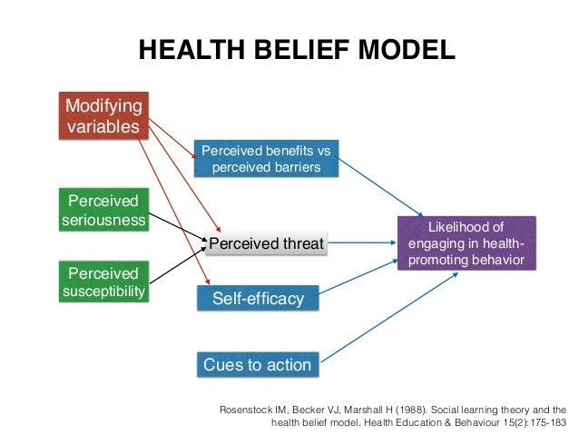 Beckers Health Belief Model Related Keywords Suggestions