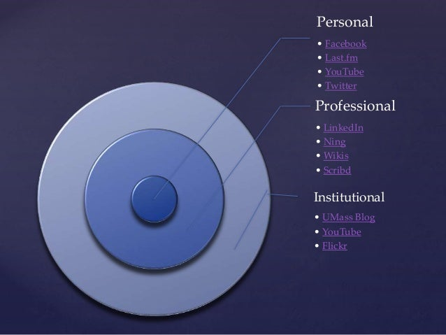 Personal • Facebook • Last.fm • YouTube • Twitter Professional • LinkedIn • Ning • Wikis • Scribd Institutional • UMass Bl...