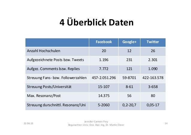 4 Überblick Daten Facebook  Google+  Twi:er Anzahl Hochschulen  20  12  26 Aufgezeichnete Posts ...