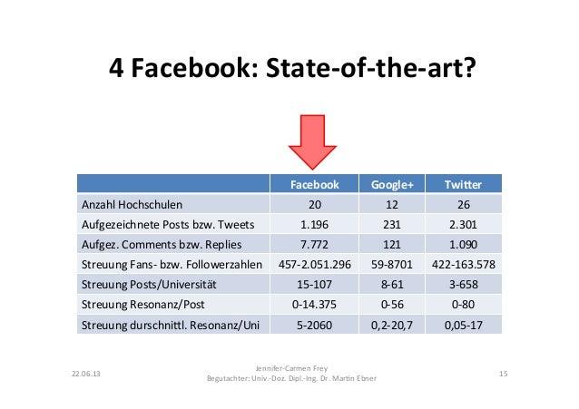 4 Facebook: State-‐of-‐the-‐art? Facebook  Google+  Twi:er Anzahl Hochschulen  20  12  26 Aufgez...