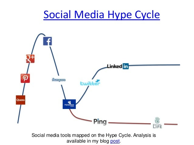Social Media Hype CycleSocial media tools mapped on the Hype Cycle. Analysis isavailable in my blog post.