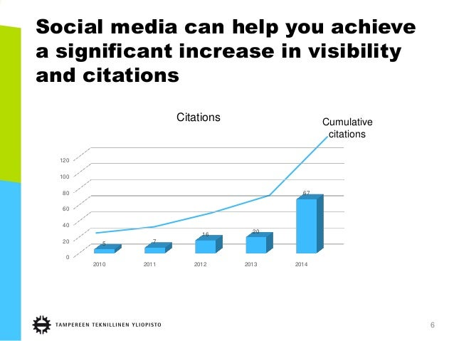 Social media can help you achieve a significant increase in visibility and citations 6 0 20 40 60 80 100 120 2010 2011 201...