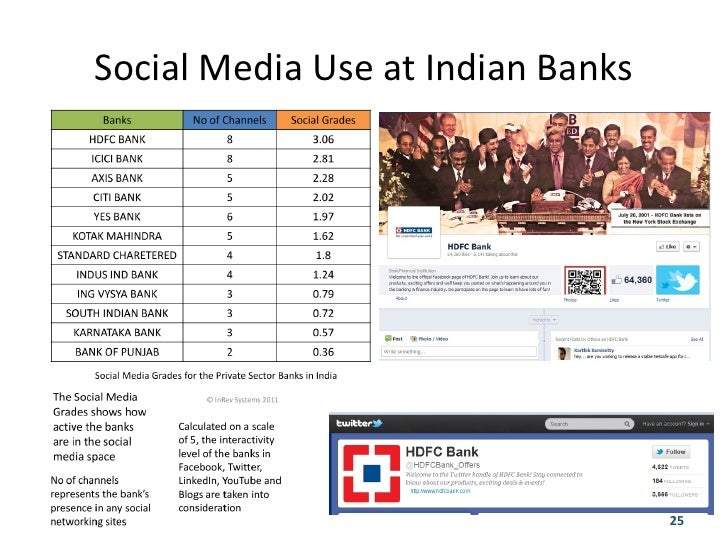 Image result for Karnataka Bank on social media