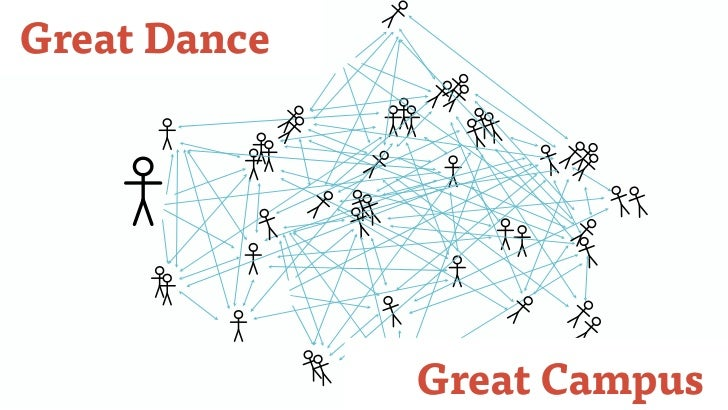 Great Dance              Great Campus