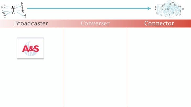 Broadcaster   Converser   Connector