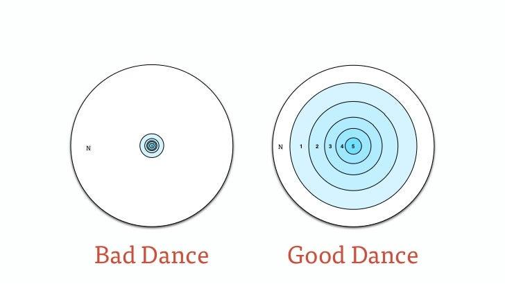 N0       5                0N   1   2   3   4   5    Bad Dance        Good Dance