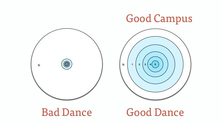 Good CampusN0       5                0N   1   2   3   4   5    Bad Dance        Good Dance