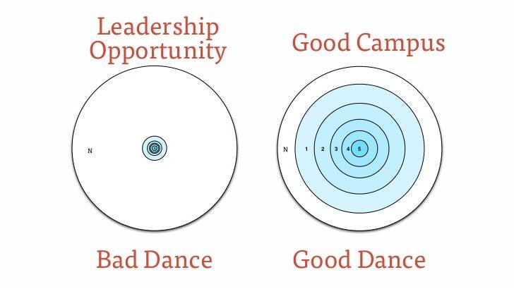 LeadershipOpportunity          Good CampusN0       5                0N   1   2   3   4   5    Bad Dance        Good Dance