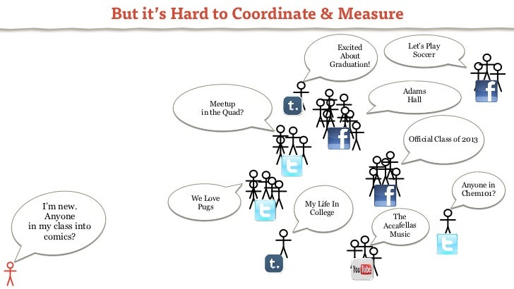 Leveraging Social Media For Increased Student Engagement