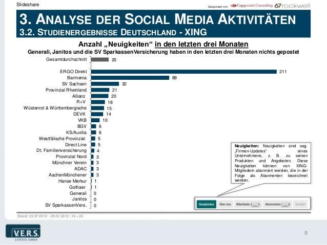 Slideshare                                                               Gesponsert von: 3. ANALYSE DER SOCIAL MEDIA AKTIV...