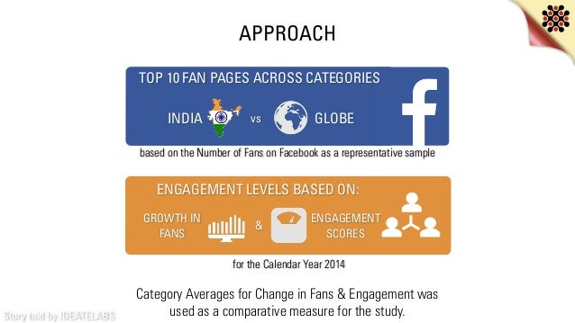 Story told by IDEATELABS APPROACH TOP 10 FAN PAGES ACROSS CATEGORIES vsINDIA GLOBE based on the Number of Fans on Facebook...