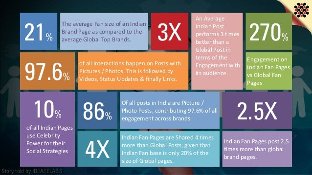Story told by IDEATELABS 21% The  average  Fan  size  of  an  Indian   Brand  Page  as  compared  to...