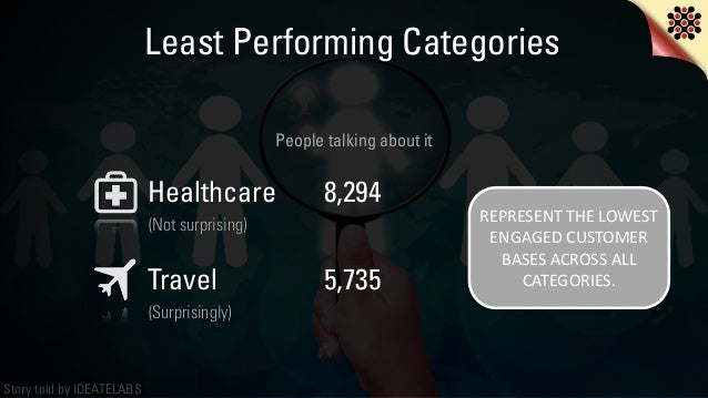 Story told by IDEATELABS Healthcare Travel (Not surprising) (Surprisingly) People talking about it 8,294 5,735 REPRESENT ...