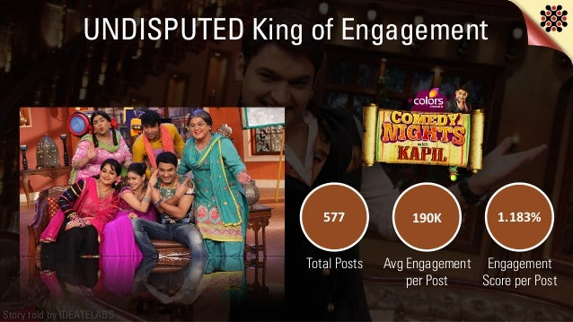 Story told by IDEATELABS UNDISPUTED King of Engagement 577 190K 1.183% Total Posts Avg Engagement per Post Engagement  Sc...