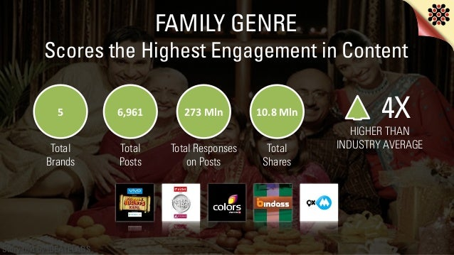 Story told by IDEATELABS Scores the Highest Engagement in Content FAMILY GENRE 4X HIGHER THAN INDUSTRY AVERAGE 6,961 273 ...