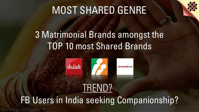 Story told by IDEATELABS MOST SHARED GENRE 3 Matrimonial Brands amongst the TOP 10 most Shared Brands FB Users in India se...