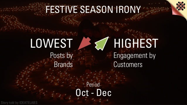 Story told by IDEATELABS FESTIVE SEASON IRONY LOWEST Posts by  Brands HIGHEST Engagement by Customers Oct - Dec Period