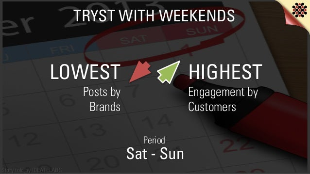 Story told by IDEATELABS TRYST WITH WEEKENDS LOWEST Posts by  Brands HIGHEST Engagement by Customers Sat - Sun Period