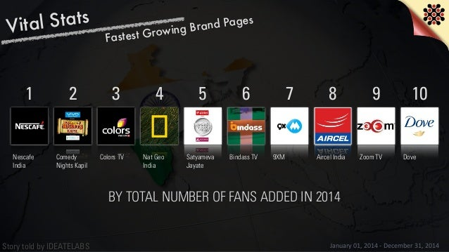 Story told by IDEATELABS Vital Stats January  01,  2014  -‐  December  31,  2014 Fastest Growing Brand Pages ...