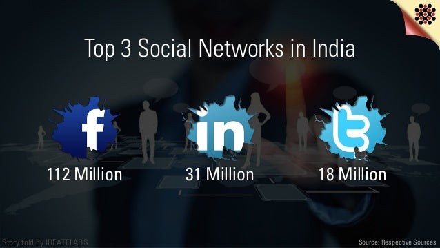 Story told by IDEATELABS 18 Million31 Million112 Million Source: Respective Sources Top 3 Social Networks in India