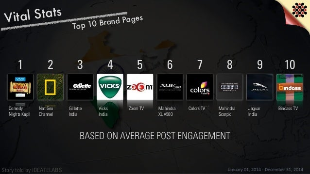 Story told by IDEATELABS Vital Stats January  01,  2014  -‐  December  31,  2014 Top 10 Brand Pages BASED ON ...