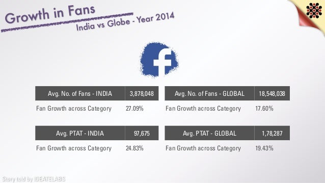 Story told by IDEATELABS Growth in Fans India vs Globe - Year 2014 Avg. No. of Fans - INDIA 3,878,048 Fan Growth across Ca...