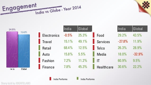 Story told by IDEATELABS India Global India Global Electronics -0.5% 25.3% Food 29.2% 43.5% Travel 15.1% 49.1% Services -2...