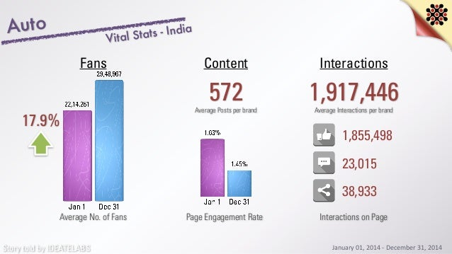 Story told by IDEATELABS Auto 17.9% Average No. of Fans 572 InteractionsContentFans Average Posts per brand 1,917,446Avera...