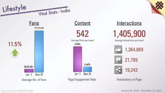 Story told by IDEATELABS Lifestyle 11.5% Average No. of Fans 542 InteractionsContentFans Average Posts per brand 1,405,900...