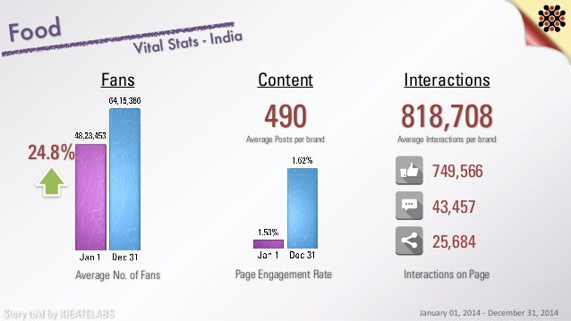 Story told by IDEATELABS Food 24.8% Average No. of Fans 490 InteractionsContentFans Average Posts per brand 818,708Average...