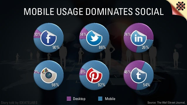 Story told by IDEATELABS 10% 90% 14% 86% 74% 26% MOBILE USAGE DOMINATES SOCIAL Desktop Mobile 2% 98% Source: The Wall Stre...