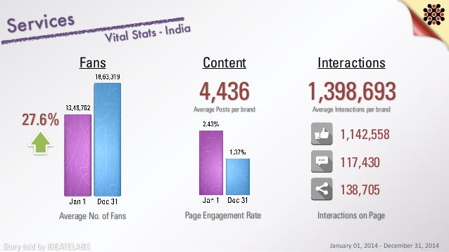 Story told by IDEATELABS Services 27.6% Average No. of Fans 4,436 InteractionsContentFans Average Posts per brand 1,398,69...