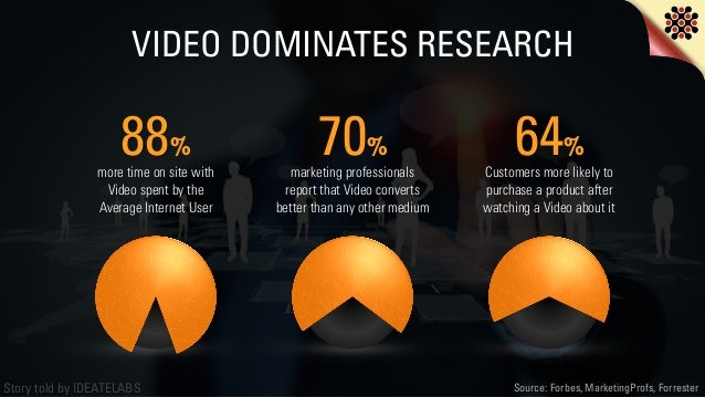 Story told by IDEATELABS VIDEO DOMINATES RESEARCH Source: Forbes, MarketingProfs, Forrester 88% more time on site with Vid...