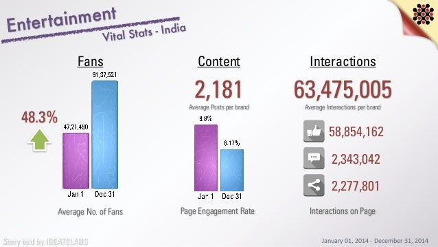 Story told by IDEATELABS Entertainment 48.3% Average No. of Fans 2,181 InteractionsContentFans Average Posts per brand 63,...