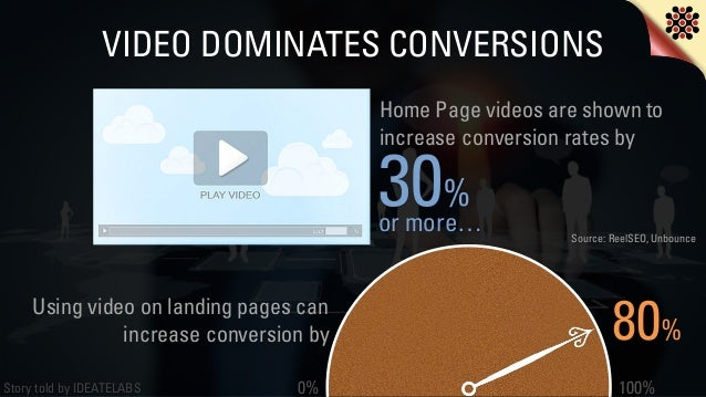 Story told by IDEATELABS VIDEO DOMINATES CONVERSIONS Source: ReelSEO, Unbounce 0% 100% 80% Using video on landing pages ca...