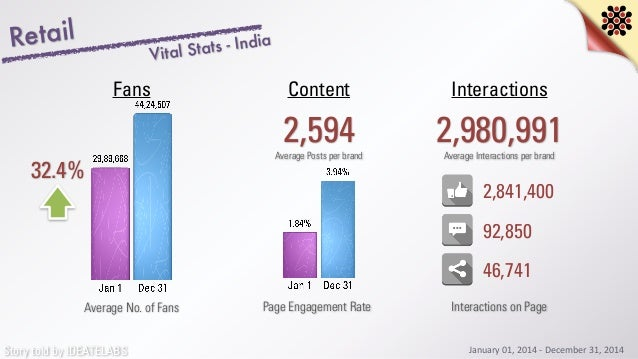 Story told by IDEATELABS Retail 32.4% Average No. of Fans 2,594 InteractionsContentFans Average Posts per brand 2,980,991A...