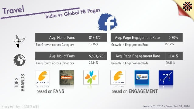 Story told by IDEATELABS January  01,  2014  -‐  December  31,  2014 Travel India vs Global FB Pages Avg. No....