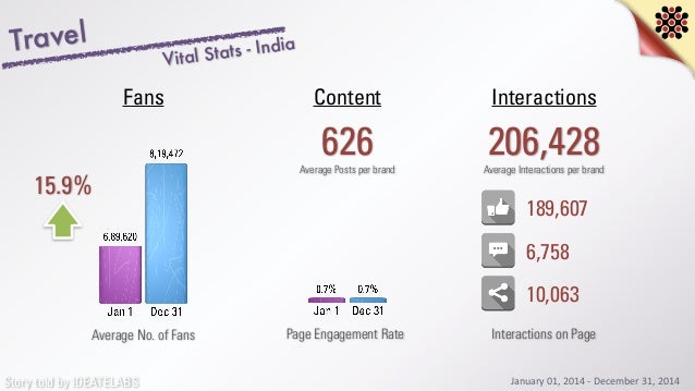 Story told by IDEATELABS Travel 15.9% Average No. of Fans 626 InteractionsContentFans Average Posts per brand 206,428Avera...