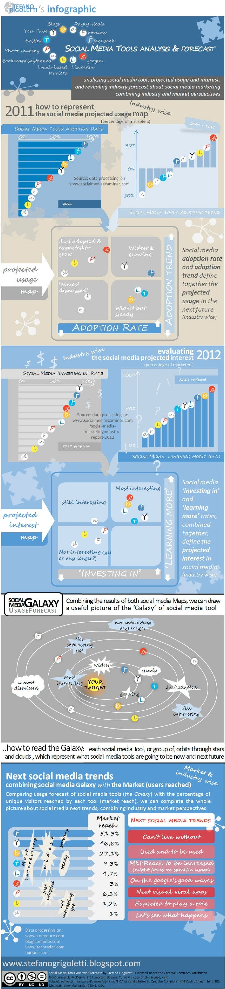 Social Media Industry & Market Forecast - Infographic