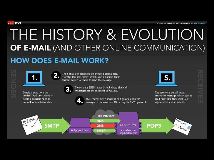 Source: http://www.focus.com/fyi/information-technology/history-and-evolution-email/