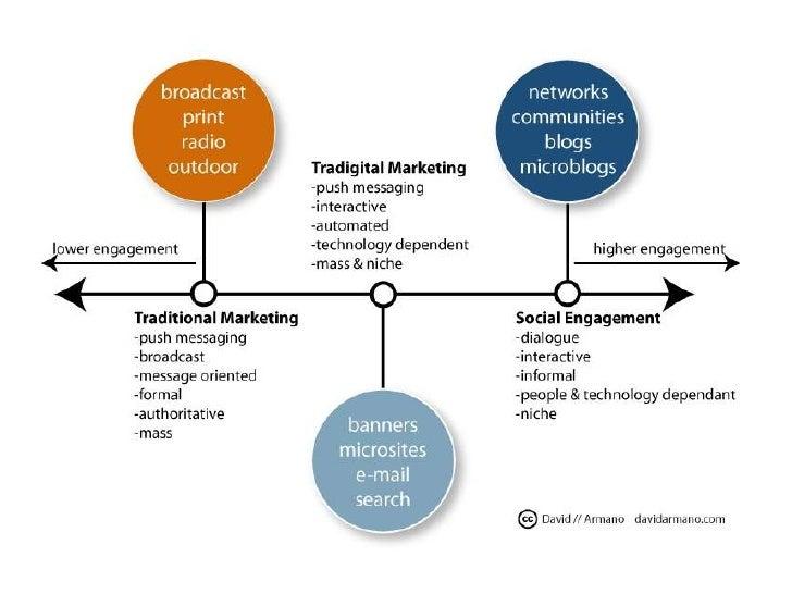 Social Media Infographics Slide 2