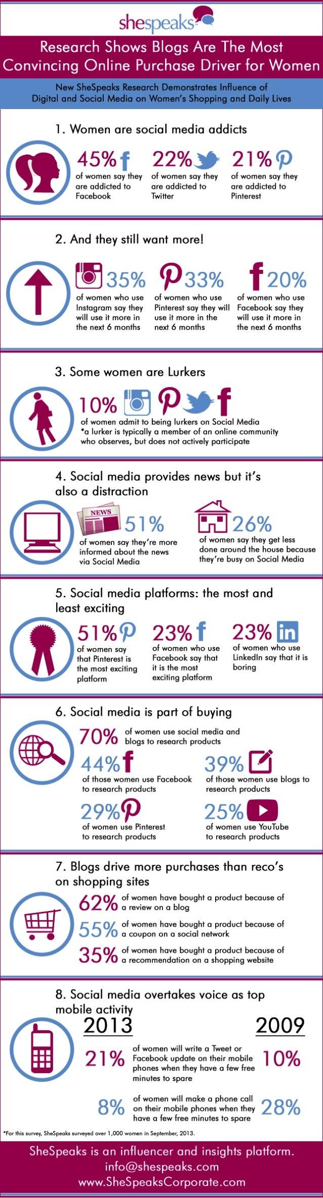 SheSpeaks Social Media Infographic