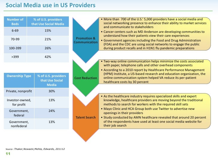 Social Media use in US ProvidersNumber of            % of U.S. providers                       • More than 700 of the U.S....